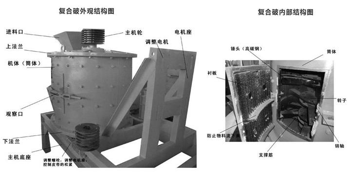 本系列破碎机是在我公司PEL立式复合破碎机(该机已列入国家机械行业标准)基础上,结合国内外细碎技术进行优化设计而成的新产品,其性能已达国内先进水平,用于破碎各种中硬矿石,可广泛应用于矿山、冶金、耐材、水泥、煤炭、玻璃、陶瓷、电力等行业。复合式破碎机具有破碎比大,出料粒度可以任意调节,不受板锤、衬板磨损的影响、无筛条设置,破碎水分含量高、含泥量大的物料不宜堵塞等特点。 复合式破碎机简称为复合破,是破碎生产线和制砂生产线中常用设备之一。主要用途:本系列适用于建材、矿业、冶金、化工工业破碎石灰石、熟料、煤及其它
